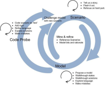 (English) Agile & Modeling new way of life!