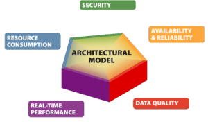 TOGAF & Software Architecture